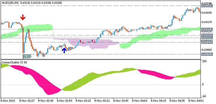 AUD/USD: range price movement by Australia  Retail Sales news event