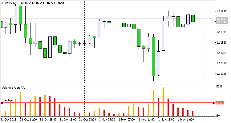 Volumes Alert - indicator for MetaTrader 5