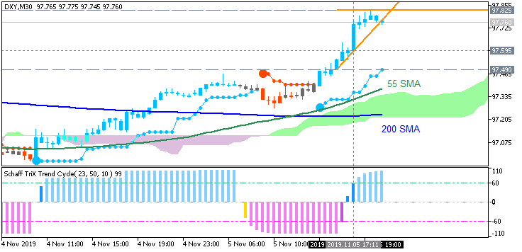 Dollar Index (DXY): range price movement by ISM Non-Manufacturing PMI news events