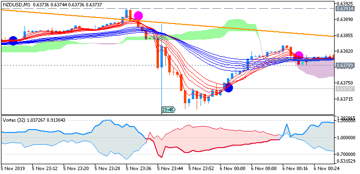 NZD/USD: range price movement by New Zealand  Employment Change news event