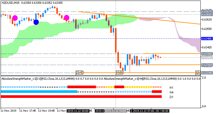 NZD/USD: range price movement by RBNZ Inflation Expectations news event
