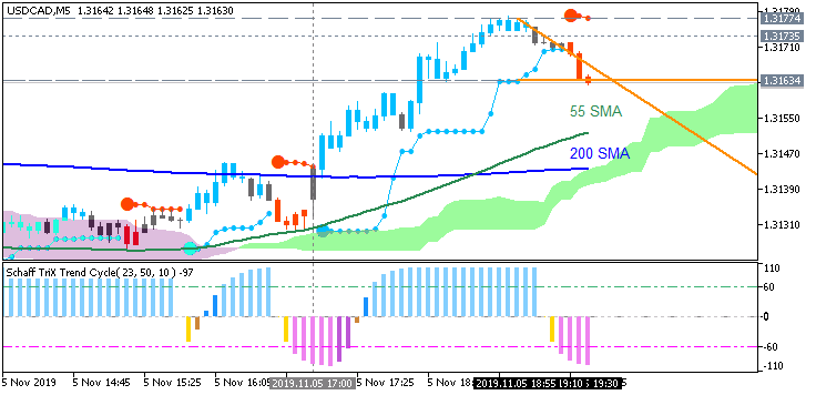 USD/CAD: range price movement by ISM Non-Manufacturing PMI news events