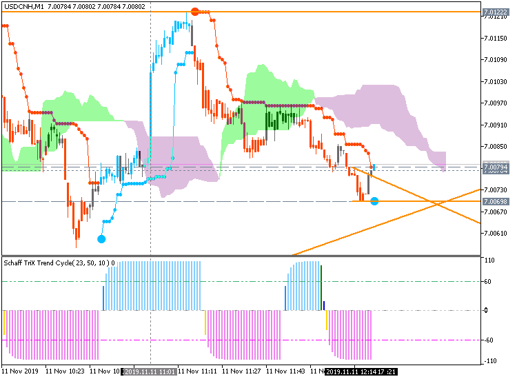 USD/CNH: range price movement by New Yuan Loans news event