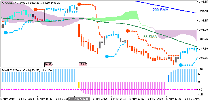 XAU/USD: range price movement by ISM Non-Manufacturing PMI news events