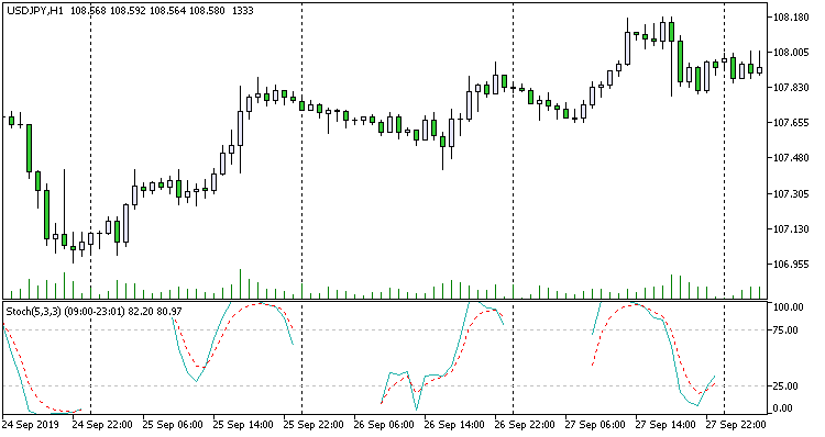 Stochastic Time Control - indicator for MetaTrader 5