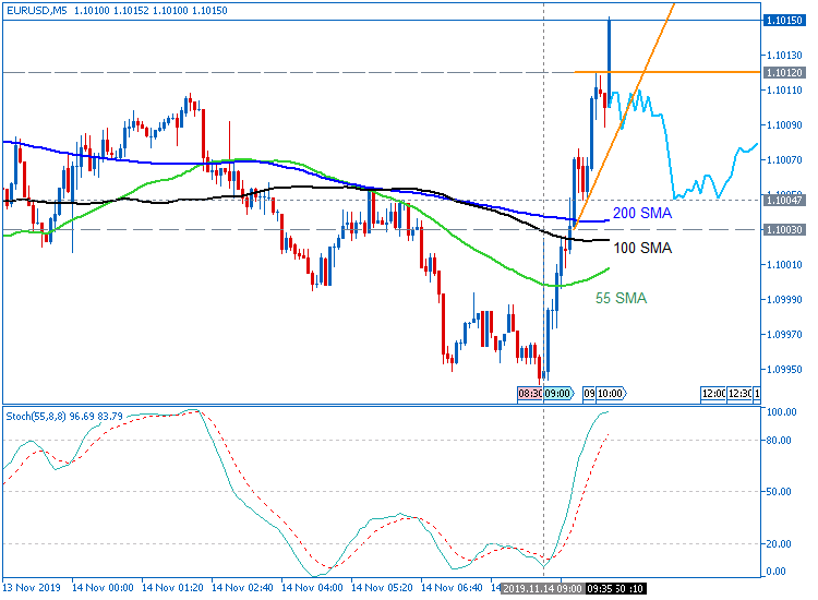 EUR/USD: range price movement by German GDP news event