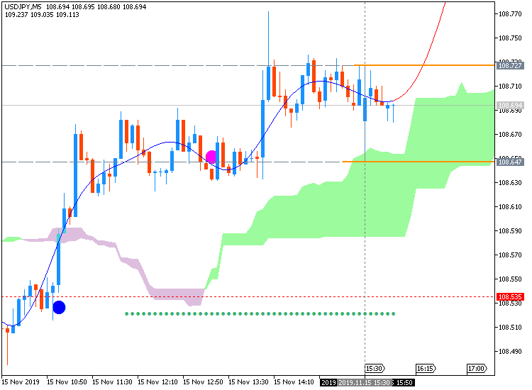 USD/JPY: range price movement by United States Advance Retail Sales news events