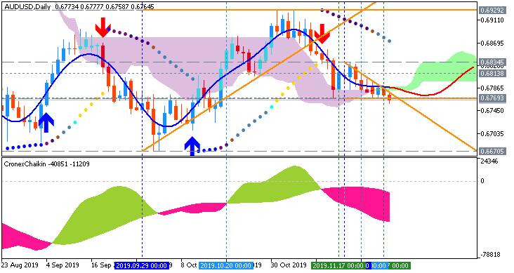 AUD/USD: range price movement by Australia Private Capital Expenditure news event