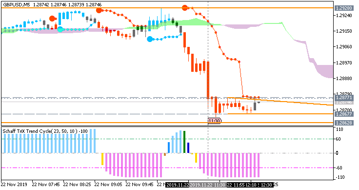 GBP/USD: range price movement by UK Purchasing Managers' Index (PMI) news event