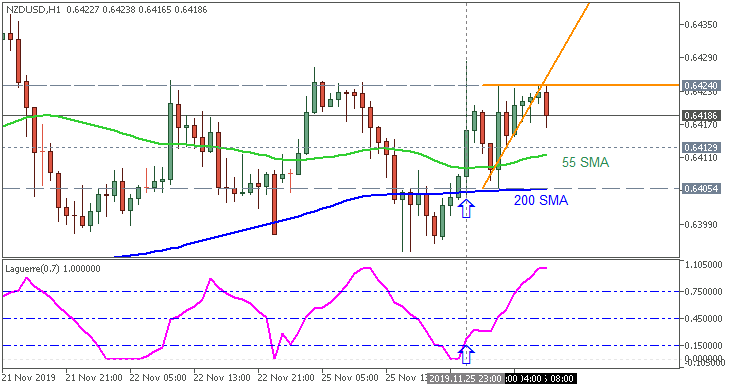 NZD/USD: range price movement by New Zealand Retail Sales news event