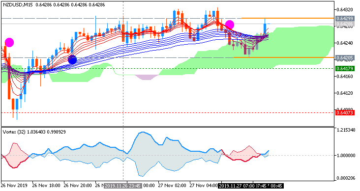 NZD/USD: range price movement by New Zealand Trade Balance news event