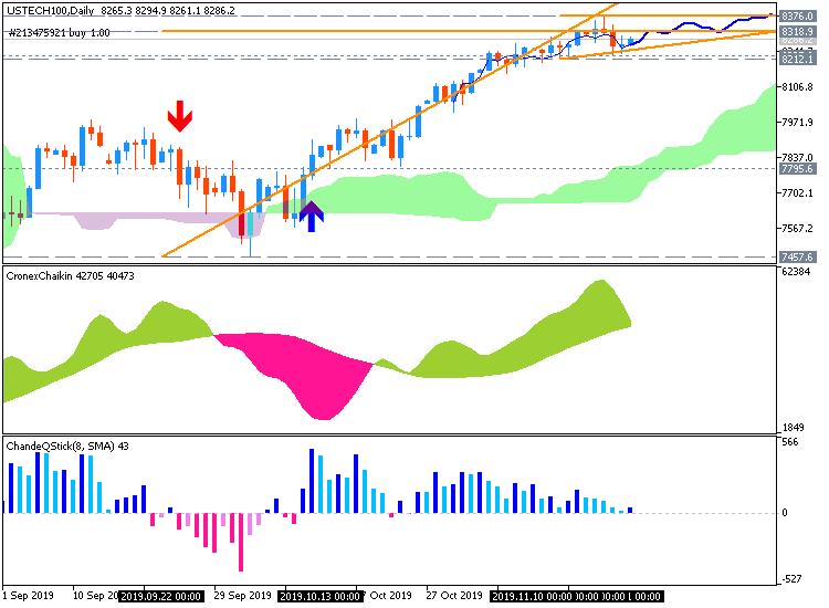 NASDAQ-100 by Metatrader 5