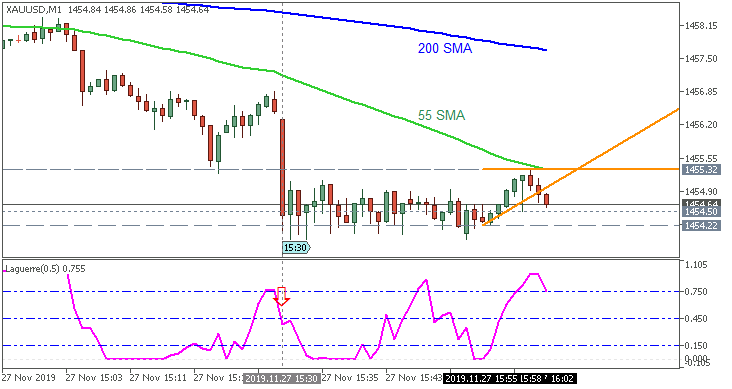 GOLD (XAU/USD): range price movement by Durable Goods Orders news events