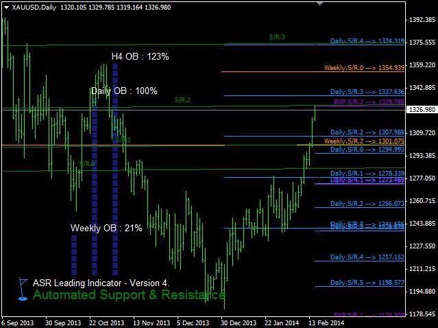S/R XAU/USD Feb.17, 2014