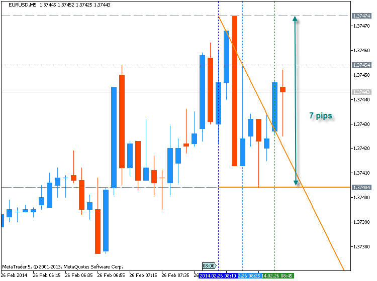 EURUSD Technical Analysis 23.02 - 02.03: Ranging