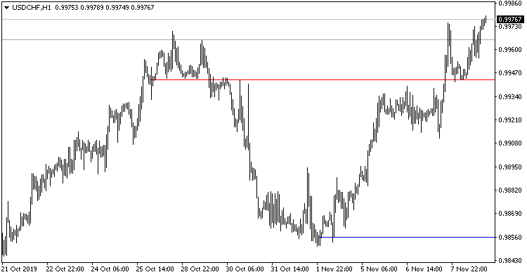 Four Weeks - indicator for MetaTrader 4