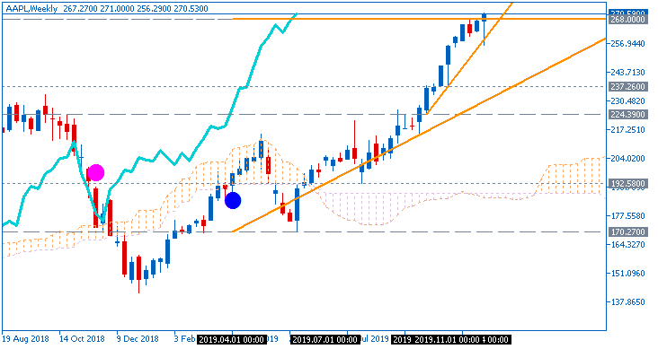 Apple share price by Ichimoku chart on Metatrader 5