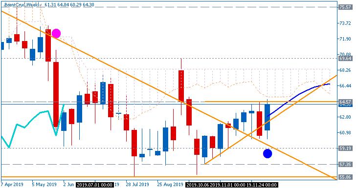 Brent Crude Oil weekly Ichimoku chart by Metatrader 5