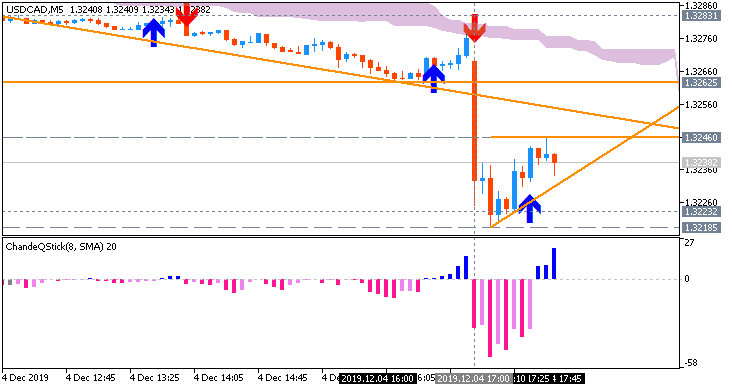 USD/CAD: range price movement by BoC Overnight Rate news event