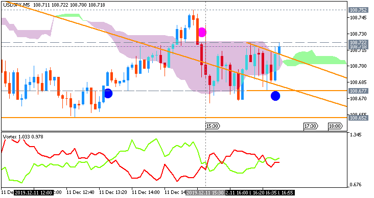 USD/JPY: range price movement by United States  Consumer Price Index news event