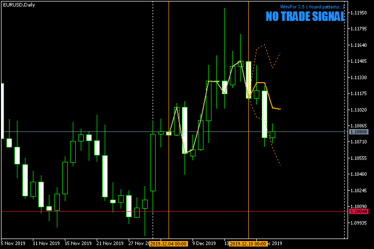 WmiFor 3.5 for MT5 (with DTW engine) - indicator for MetaTrader 5