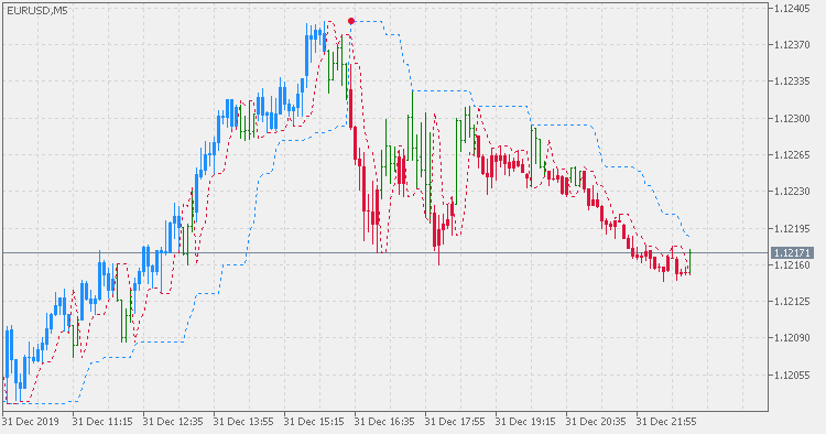 Perfect Trend Line 2 - indicator for MetaTrader 5