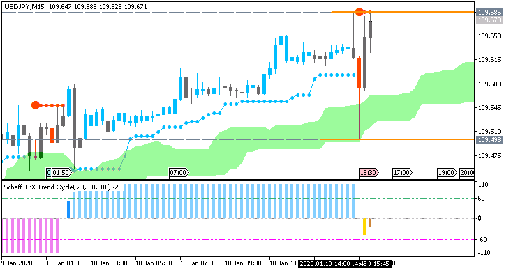 USD/JPY: range price movement by Nonfarm Payrolls news events