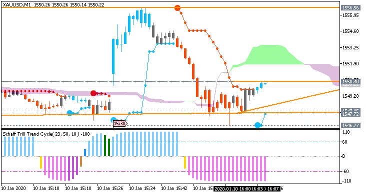 GOLD (XAU/USD): range price movement by Nonfarm Payrolls news events
