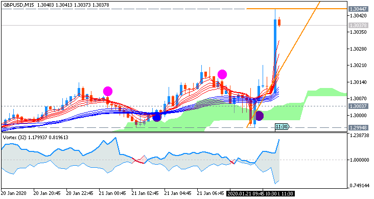 GBP/USD: range price movement by UK Unemployment Change news event