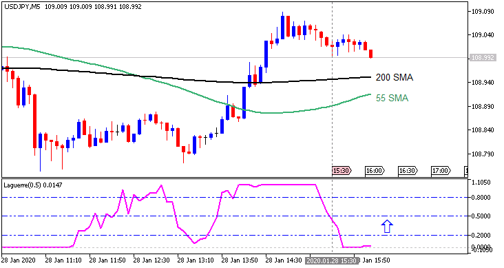 USD/JPY: range price movement by Durable Goods Orders news events
