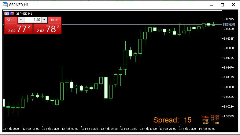 Forex_Spread_Meter