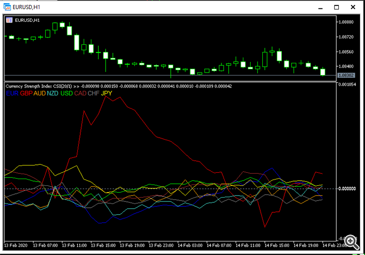 Currency Strength Index (CSI) - indicator for MetaTrader 5