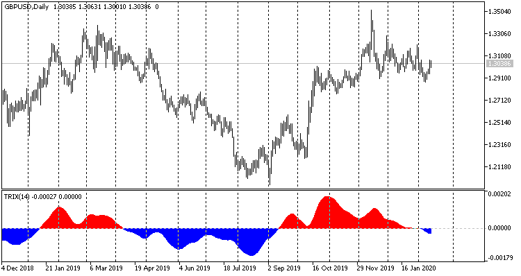 TRIX Colored Area - indicator for MetaTrader 5