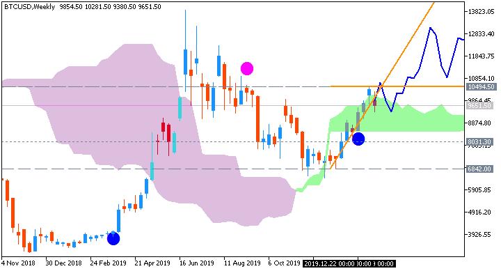 Bitcoin/USD weekly Ichimoku-AscTrend chart by Metatrader 5
