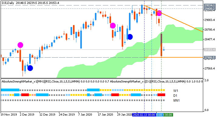 Dow Jones Industrial Average daily Ichimoku market condition chart by Metatrader 5