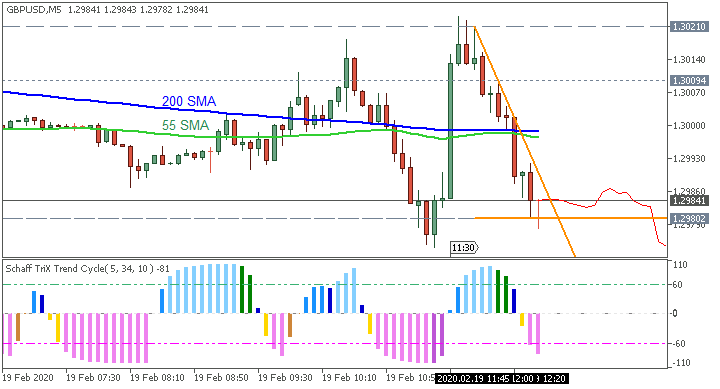GBP/USD: range price movement by UK Consumer Price Index news event