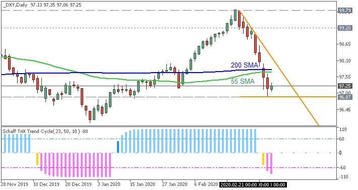 Dollar Index daily chart by Metatrader 5