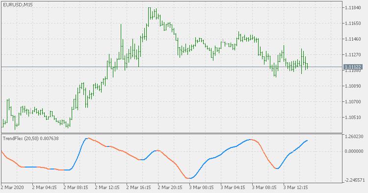 TrendFlex - indicator for MetaTrader 5