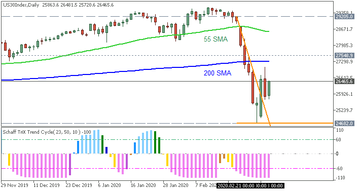 Dow Jones Index daily chart by Metatrader 5