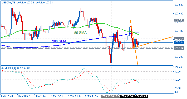USD/JPY: range price movement by  ISM Non-Manufacturing PMI news events