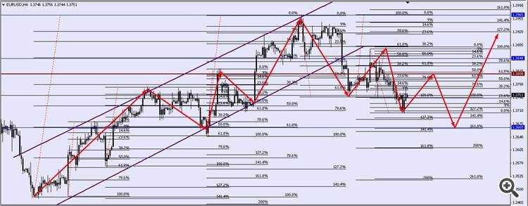31 march to 04 april technical analysis eurusd