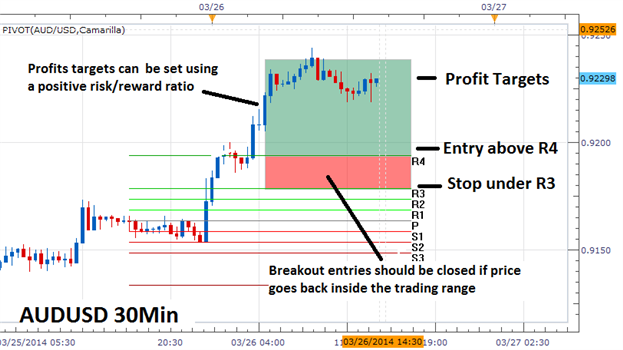 Indicators: False Breakouts Counter - Indices - Articles, Library