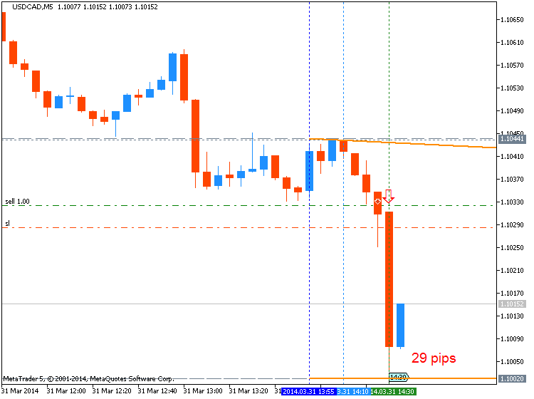 USDCAD Technical Analysis 2014 30.03 - 06.04: From Correction to Reversal