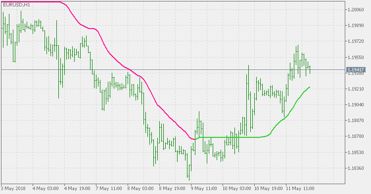 ADXVMA - indicator for MetaTrader 5