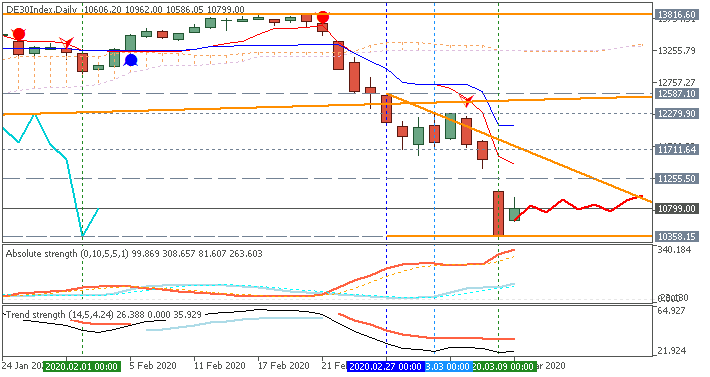 DAX Index daily Ichimoku chart by Metatrader 5