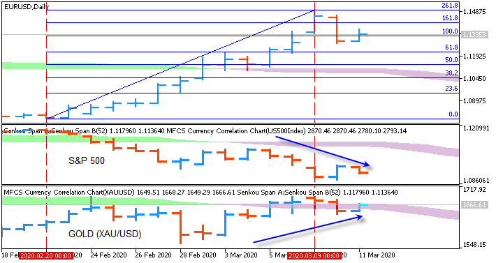 Gold/S&P500 correlation chart by Metatrader 5