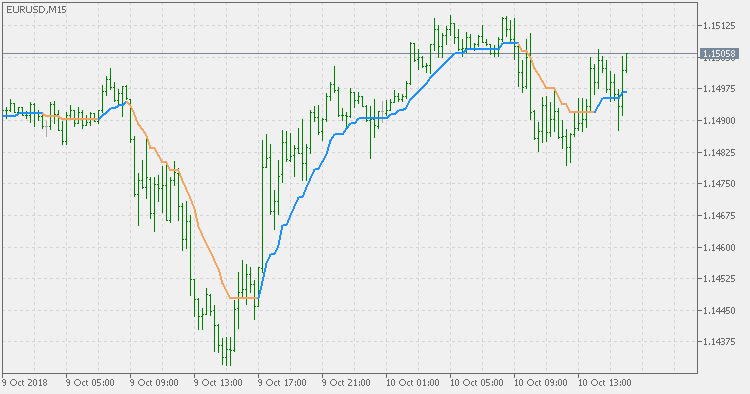 Step average (atr based) - indicator for MetaTrader 5