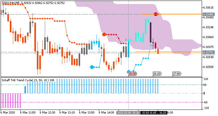 USD/CNH: range price movement by Nonfarm Payrolls news events