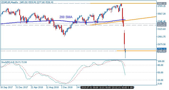 Euro Stoxx 50 chart by Metatrader 5