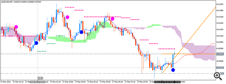 AUD/USD: range price movement by Australia House Price Index (HPI) news event